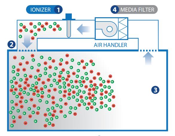 bipolar ionization explainer image